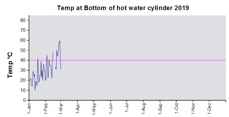 ChartObject Temp at Bottom of hot water cylinder